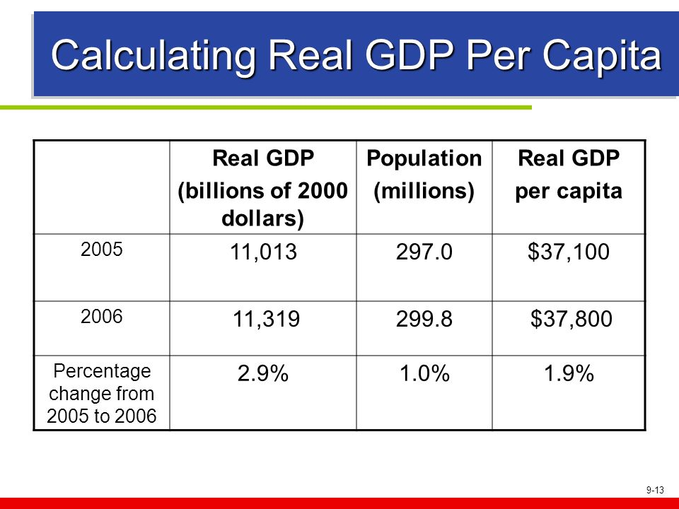9-13 Calculating Real GDP Per Capita Real GDP (billions of 2000 dollars) Population (millions) Real GDP per capita 2005 11,013297.0$37,100 2006 11,319