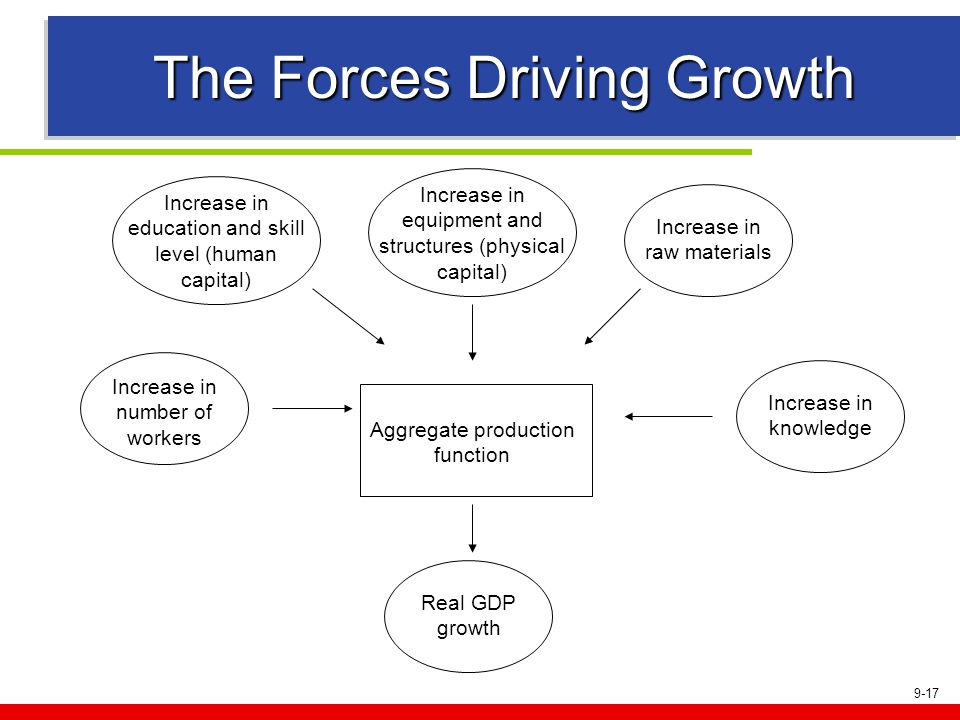 9-17 The Forces Driving Growth Aggregate production function Real GDP growth Increase in number of workers Increase in knowledge Increase in raw mater