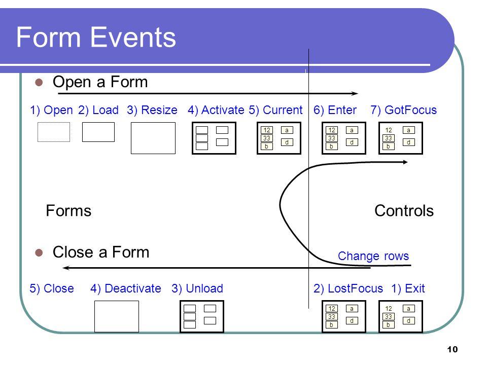 10 Form Events 1) Open2) Load3) Resize4) Activate5) Current 12 33 b a d 6) Enter 12 33 b a d 7) GotFocus 12 33 b a d 5) Close4) Deactivate3) Unload2) LostFocus 12 33 b a d 1) Exit 12 33 b a d ControlsForms Change rows Close a Form Open a Form