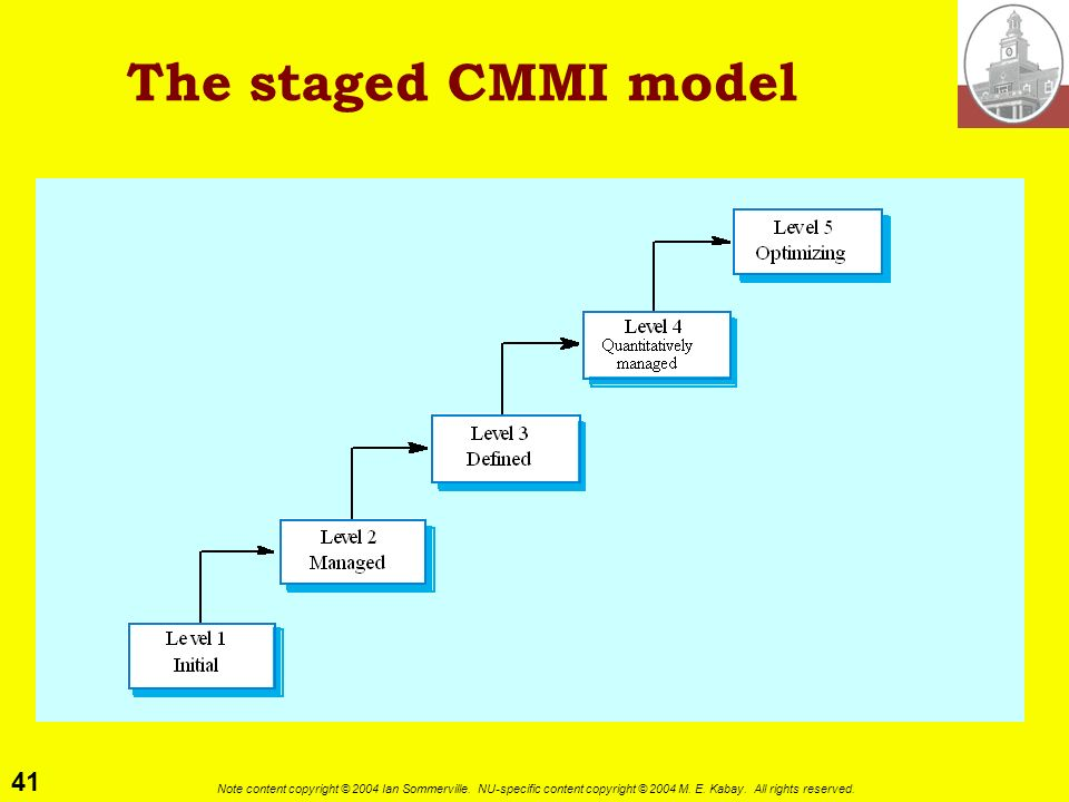 41 Note content copyright © 2004 Ian Sommerville. NU-specific content copyright © 2004 M. E. Kabay. All rights reserved. The staged CMMI model