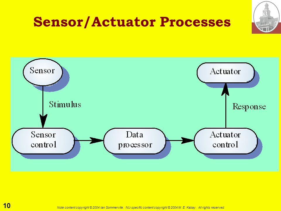 10 Note content copyright © 2004 Ian Sommerville. NU-specific content copyright © 2004 M. E. Kabay. All rights reserved. Sensor/Actuator Processes