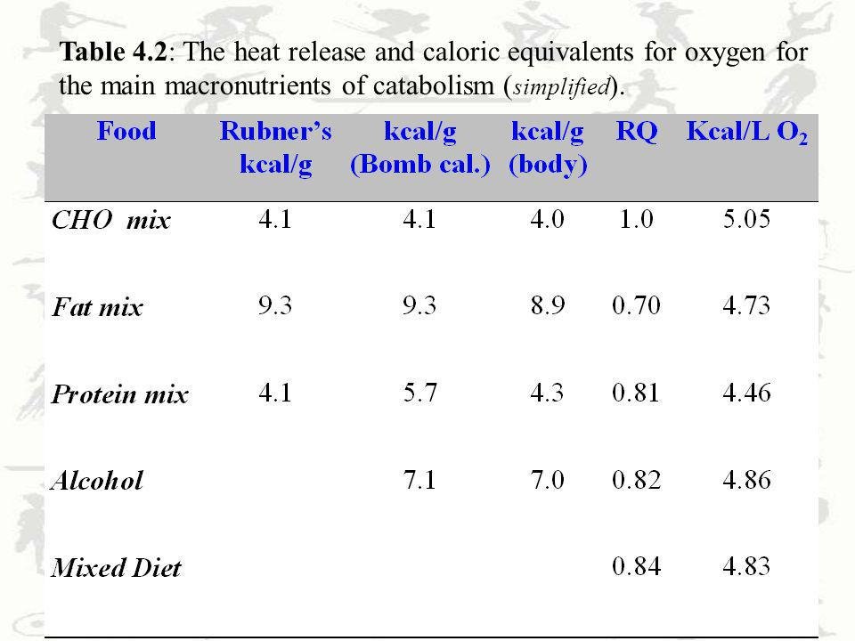 11 Table 4.2: The heat release and caloric equivalents for oxygen for the main macronutrients of catabolism ( simplified ).