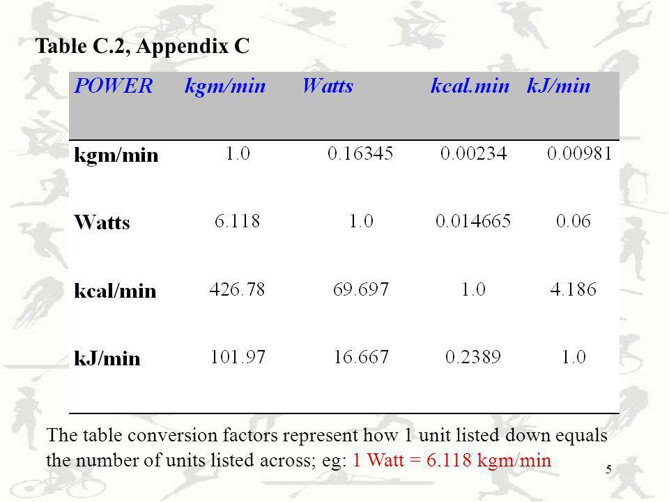 5 Table C.2, Appendix C The table conversion factors represent how 1 unit listed down equals the number of units listed across; eg: 1 Watt = 6.118 kgm