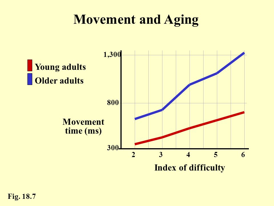 Fig. 18.7 300 1,300 800 62345 Index of difficulty Movement time (ms) Older adults Young adults Movement and Aging