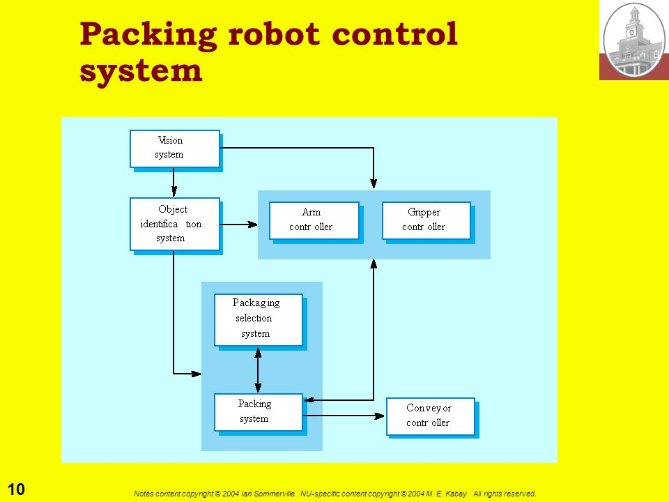 10 Notes content copyright © 2004 Ian Sommerville. NU-specific content copyright © 2004 M. E. Kabay. All rights reserved. Packing robot control system