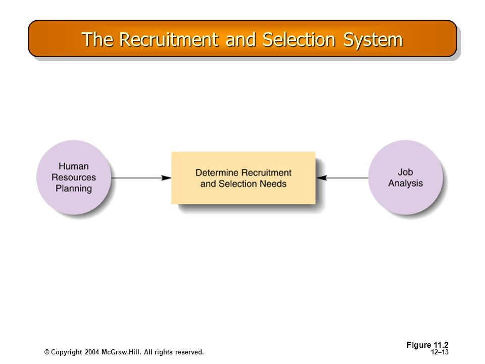 © Copyright 2004 McGraw-Hill. All rights reserved.12–13 The Recruitment and Selection System Figure 11.2