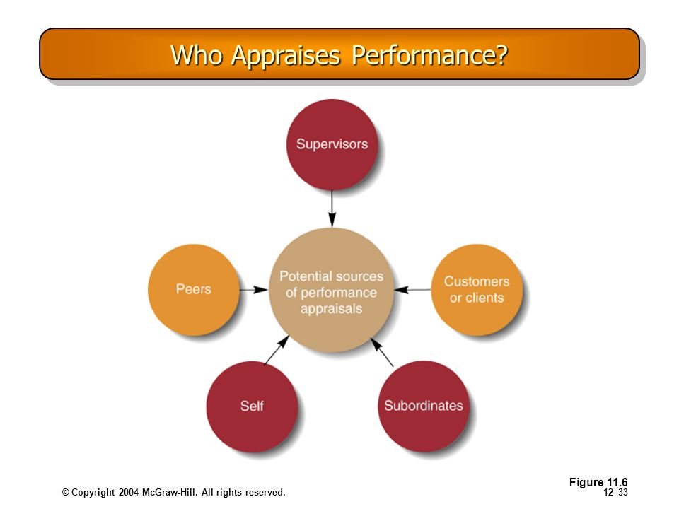 © Copyright 2004 McGraw-Hill. All rights reserved.12–33 Who Appraises Performance? Figure 11.6