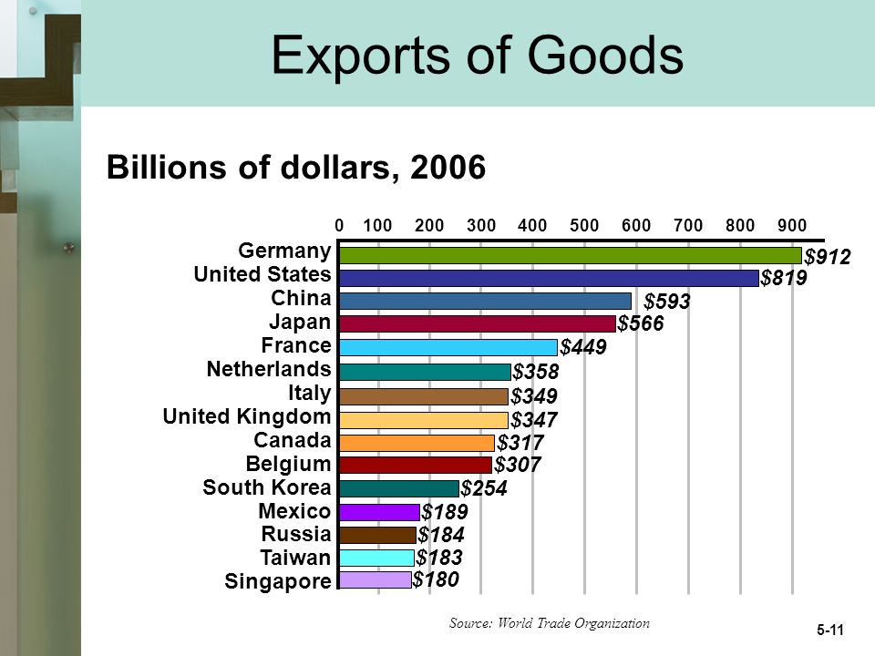 Exports of Goods Source: World Trade Organization Germany United States China Japan France Netherlands Italy United Kingdom Canada Belgium South Korea Mexico Russia Taiwan Singapore $912 $819 $593 $566 $449 $358 $349 $347 $317 $307 $254 $189 $184 $183 $180 Billions of dollars,