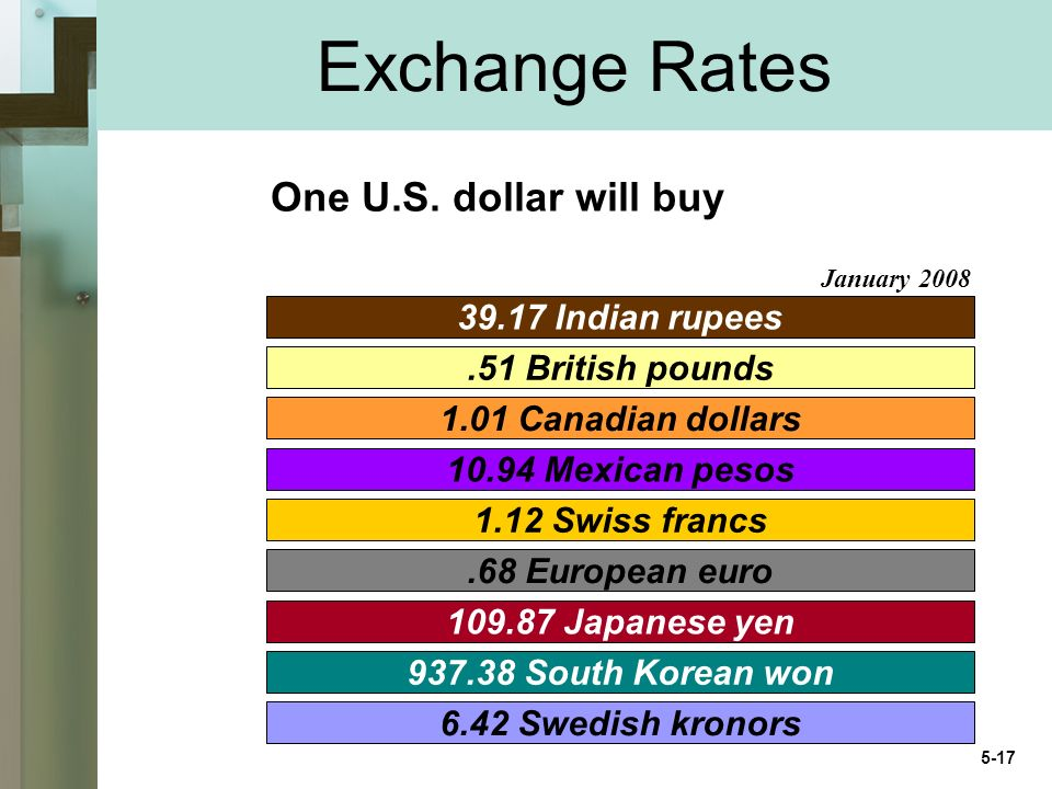 Exchange Rates One U.S.