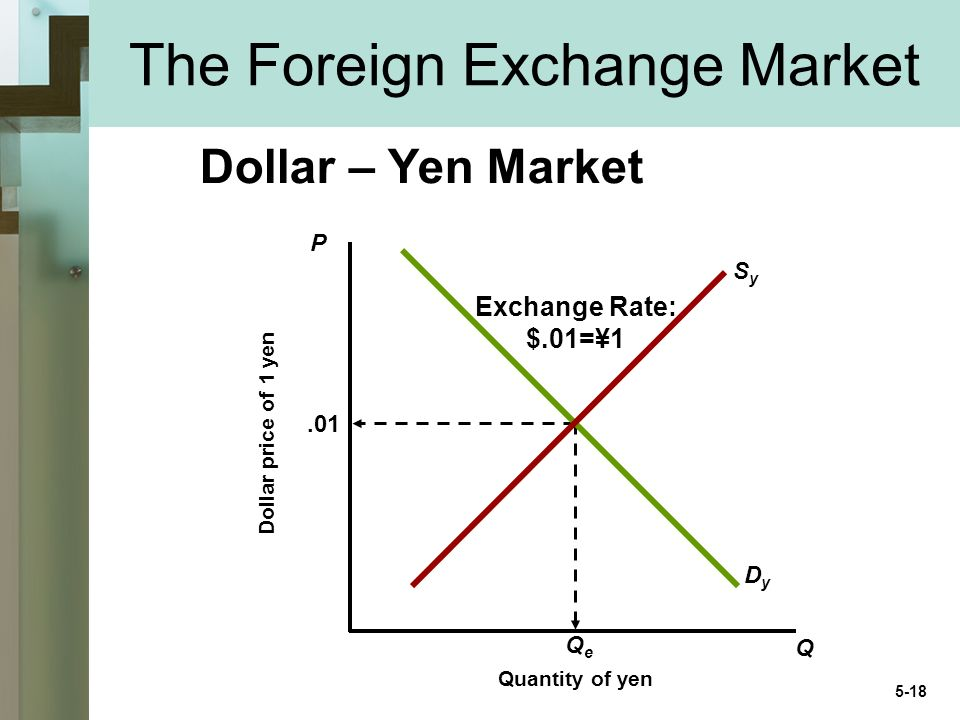 The Foreign Exchange Market Dollar – Yen Market P Q Quantity of yen Dollar price of 1 yen.01 QeQe DyDy SySy Exchange Rate: $.01=¥1 5-18