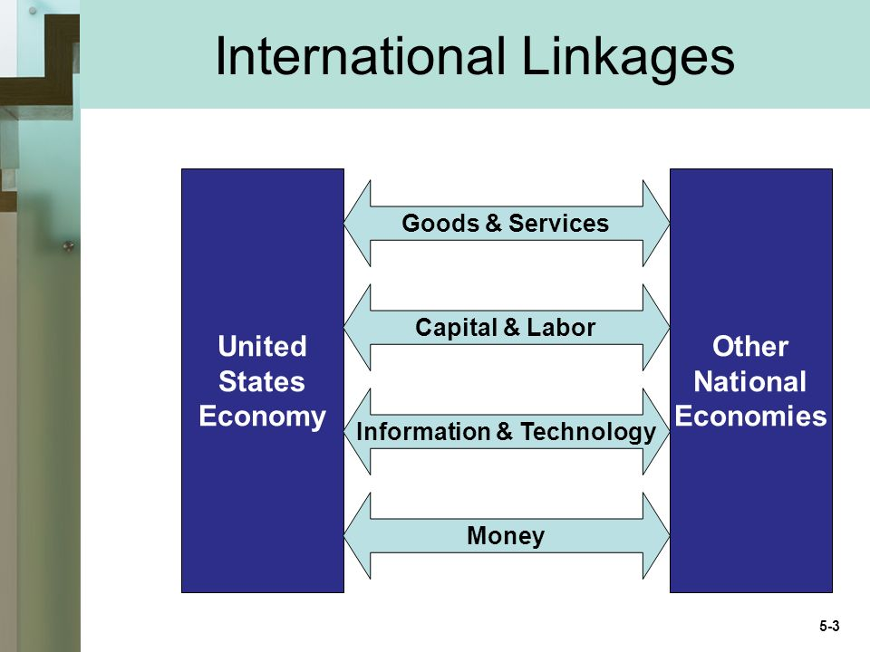 International Linkages United States Economy Other National Economies Goods & Services Capital & Labor Information & Technology Money 5-3