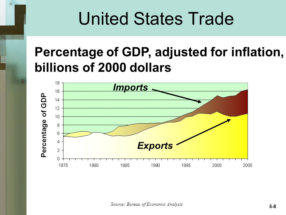 United States Trade Percentage of GDP, adjusted for inflation, billions of 2000 dollars Source: Bureau of Economic Analysis Percentage of GDP Imports Exports 5-8