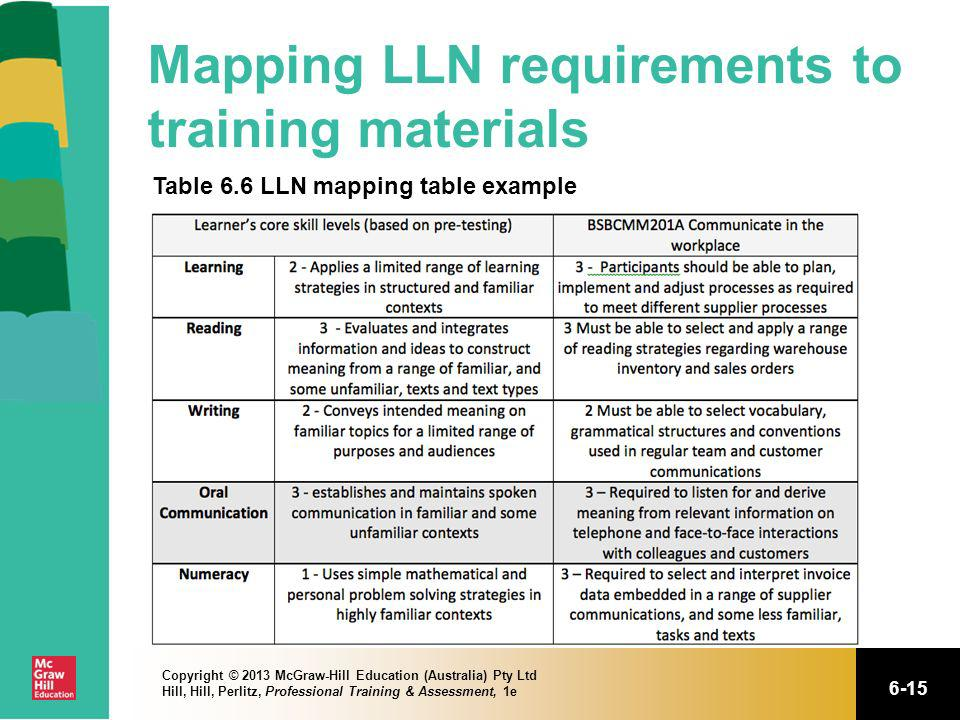 6-15 Copyright © 2013 McGraw-Hill Education (Australia) Pty Ltd Hill, Hill, Perlitz, Professional Training & Assessment, 1e Mapping LLN requirements t