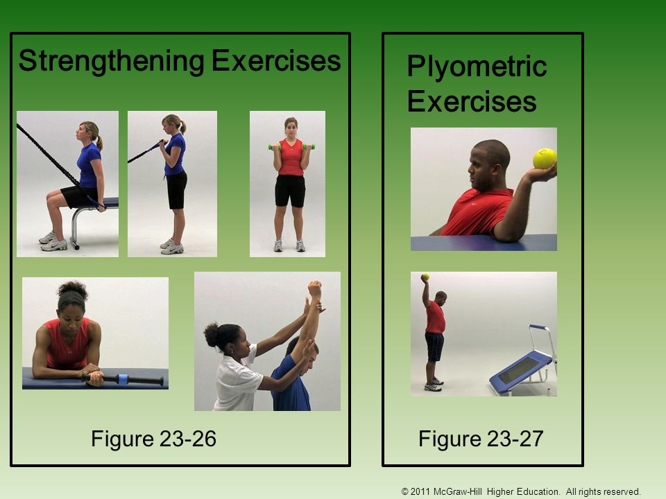 Figure 23-27 Figure 23-26 © 2011 McGraw-Hill Higher Education. All rights reserved. Strengthening Exercises Plyometric Exercises