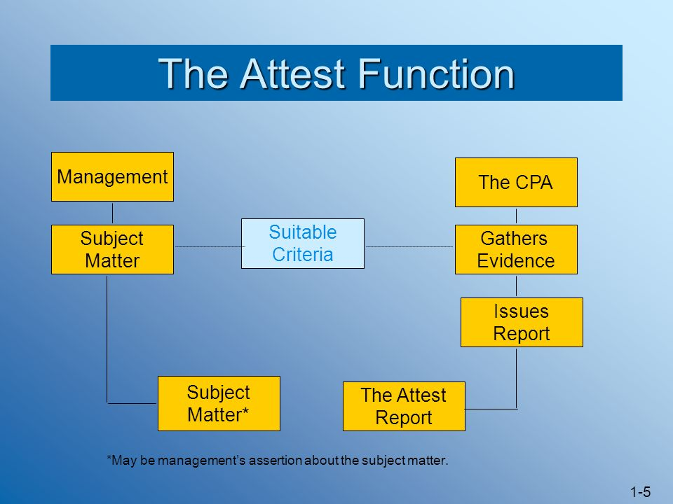 1-5 The Attest Function Management Subject Matter Suitable Criteria The CPA Gathers Evidence Subject Matter* The Attest Report Issues Report *May be managements assertion about the subject matter.