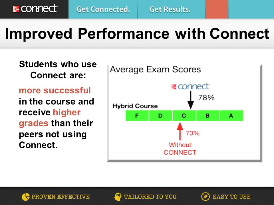 Improved Performance with Connect Students who use Connect are: more successful in the course and receive higher grades than their peers not using Connect.