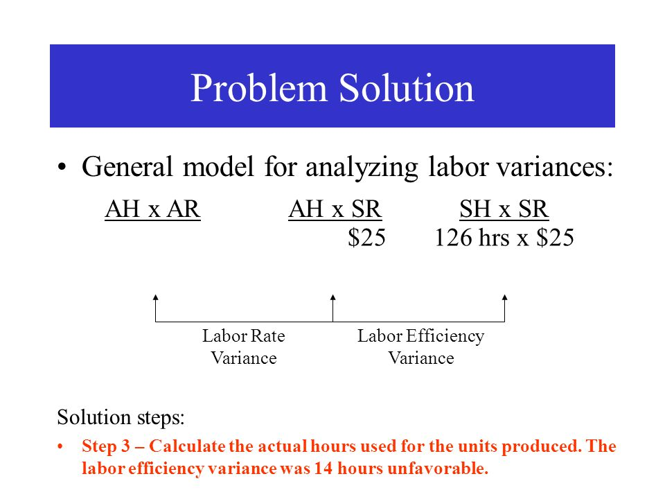 General model for analyzing labor variances: Problem Solution AH x ARAH x SRSH x SR $25126 hrs x $25 Solution steps: Step 3 – Calculate the actual hou