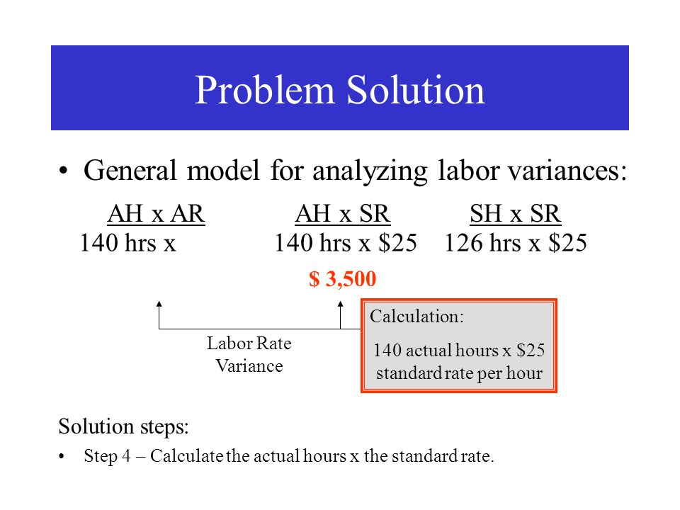 General model for analyzing labor variances: Problem Solution AH x ARAH x SRSH x SR Labor Rate Variance Labor Efficiency Variance 140 hrs x140 hrs x $