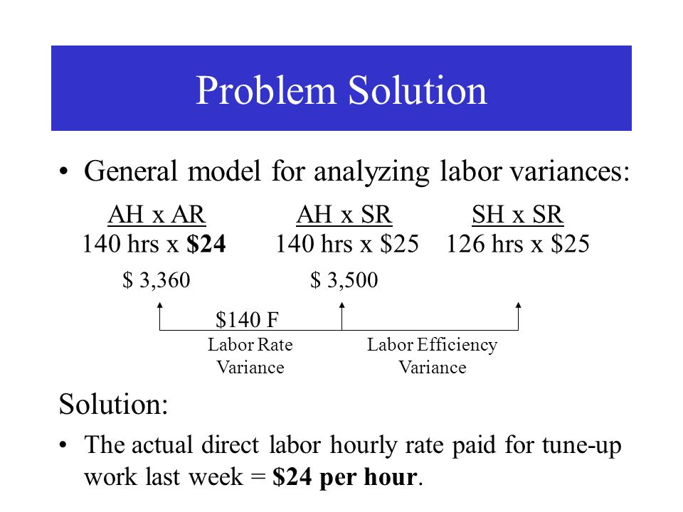 General model for analyzing labor variances: Problem Solution AH x ARAH x SRSH x SR Labor Rate Variance Labor Efficiency Variance 140 hrs x $25126 hrs