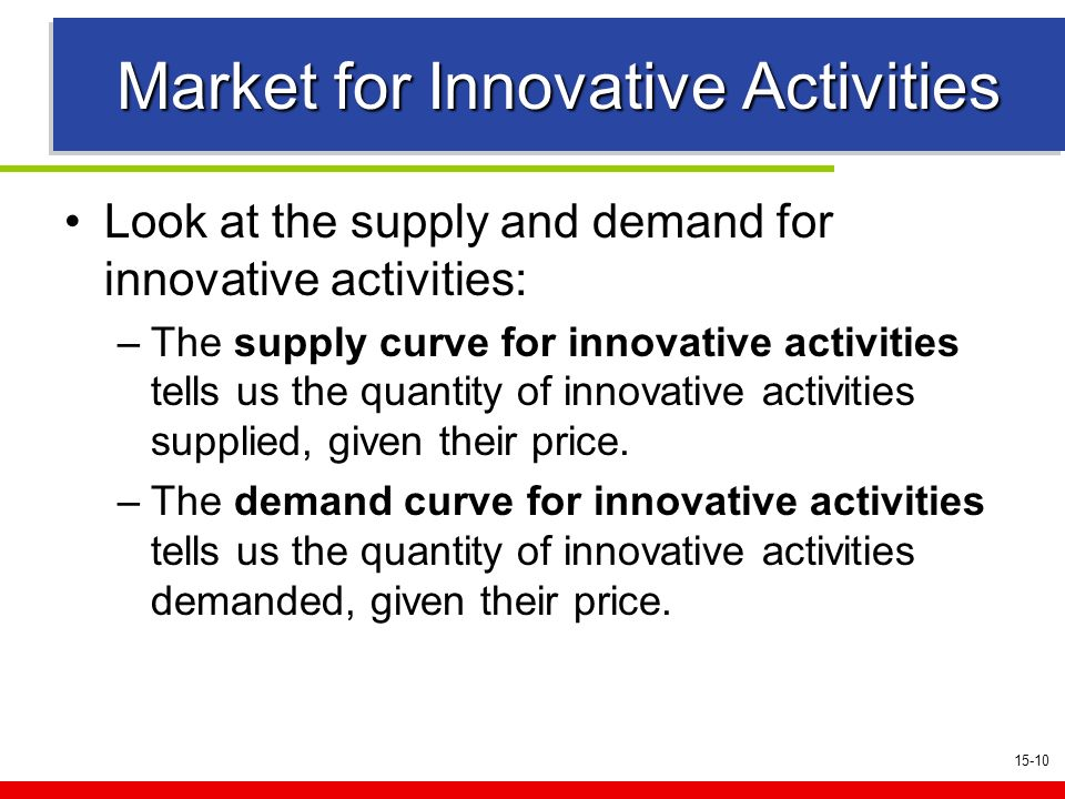 15-10 Market for Innovative Activities Look at the supply and demand for innovative activities: –The supply curve for innovative activities tells us the quantity of innovative activities supplied, given their price.