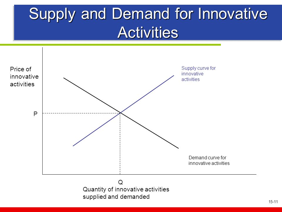 15-11 Supply and Demand for Innovative Activities Demand curve for innovative activities Price of innovative activities Quantity of innovative activities supplied and demanded Supply curve for innovative activities P Q