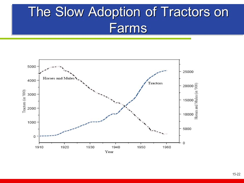 15-22 The Slow Adoption of Tractors on Farms