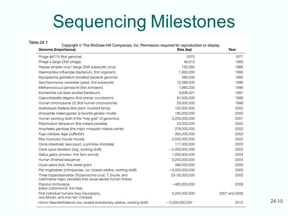 24-10 Sequencing Milestones