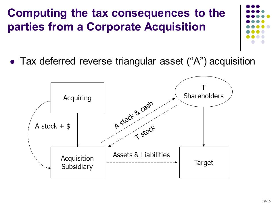 19-15 Tax deferred reverse triangular asset (A) acquisition Acquisition Subsidiary Target T Shareholders Acquiring T stock A stock & cash Assets & Lia