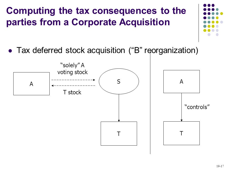 19-17 Tax deferred stock acquisition (B reorganization) Computing the tax consequences to the parties from a Corporate Acquisition A T S solely A voti