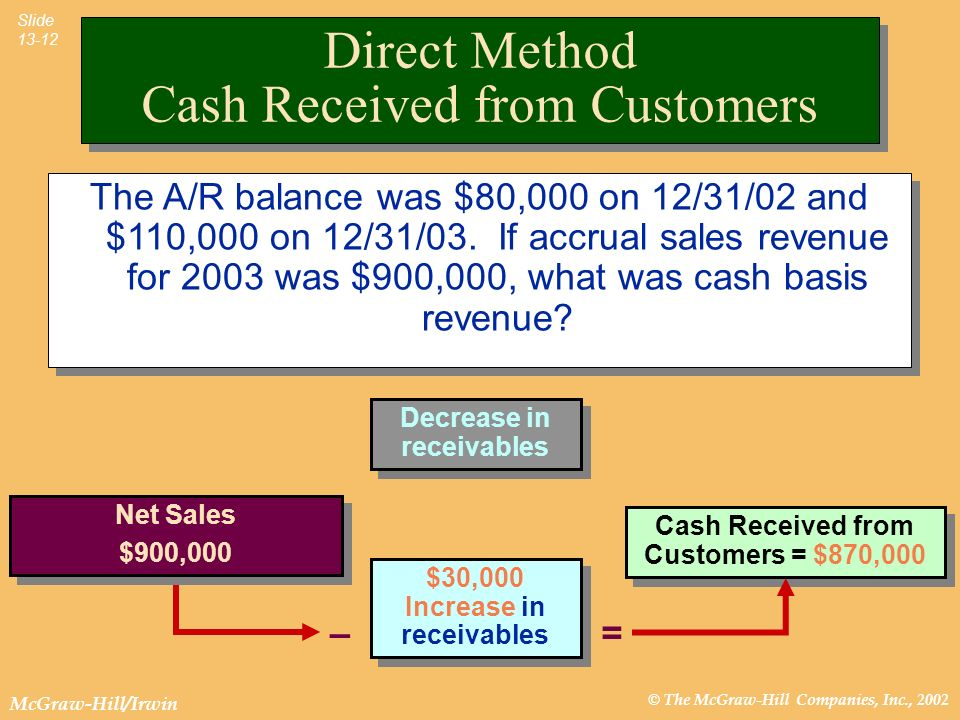 © The McGraw-Hill Companies, Inc., 2002 McGraw-Hill/Irwin Slide 13-12 Cash Received from Customers = $870,000 Decrease in receivables $30,000 Increase