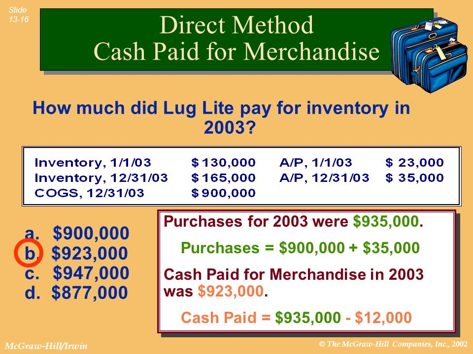 © The McGraw-Hill Companies, Inc., 2002 McGraw-Hill/Irwin Slide 13-16 How much did Lug Lite pay for inventory in 2003? a. $900,000 b. $923,000 c. $947