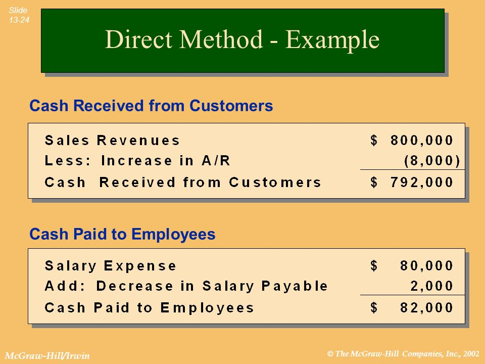 © The McGraw-Hill Companies, Inc., 2002 McGraw-Hill/Irwin Slide 13-24 Direct Method - Example Cash Received from Customers Cash Paid to Employees