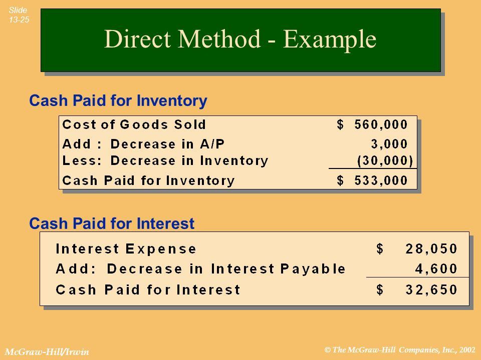© The McGraw-Hill Companies, Inc., 2002 McGraw-Hill/Irwin Slide 13-25 Direct Method - Example Cash Paid for Inventory Cash Paid for Interest