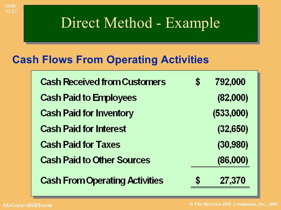 © The McGraw-Hill Companies, Inc., 2002 McGraw-Hill/Irwin Slide 13-27 Direct Method - Example Cash Flows From Operating Activities