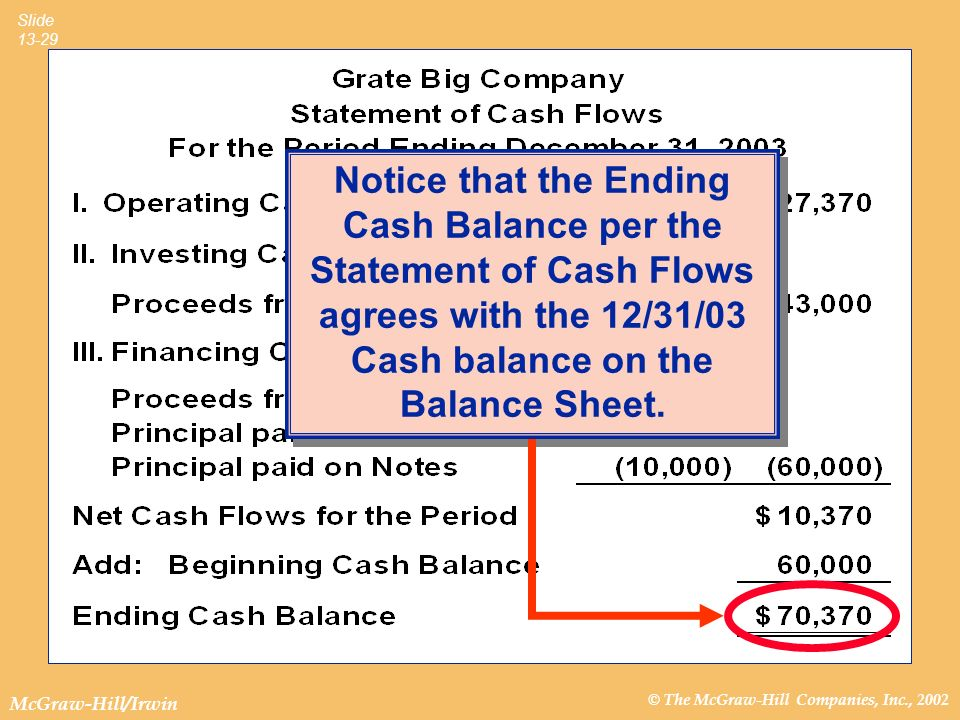 © The McGraw-Hill Companies, Inc., 2002 McGraw-Hill/Irwin Slide 13-29 Notice that the Ending Cash Balance per the Statement of Cash Flows agrees with the 12/31/03 Cash balance on the Balance Sheet.