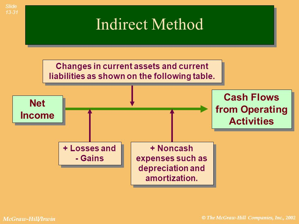 © The McGraw-Hill Companies, Inc., 2002 McGraw-Hill/Irwin Slide 13-31 Net Income Cash Flows from Operating Activities Indirect Method Changes in curre
