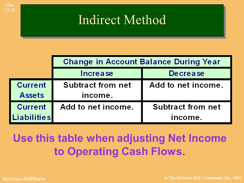 © The McGraw-Hill Companies, Inc., 2002 McGraw-Hill/Irwin Slide 13-32 Use this table when adjusting Net Income to Operating Cash Flows. Indirect Metho