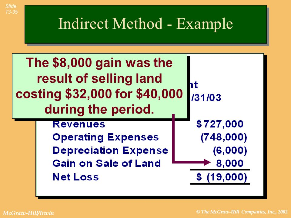 © The McGraw-Hill Companies, Inc., 2002 McGraw-Hill/Irwin Slide 13-35 The $8,000 gain was the result of selling land costing $32,000 for $40,000 during the period.
