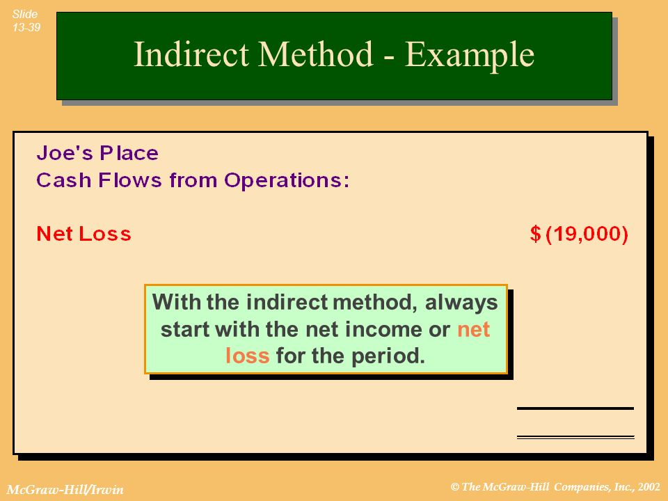 © The McGraw-Hill Companies, Inc., 2002 McGraw-Hill/Irwin Slide 13-39 With the indirect method, always start with the net income or net loss for the p