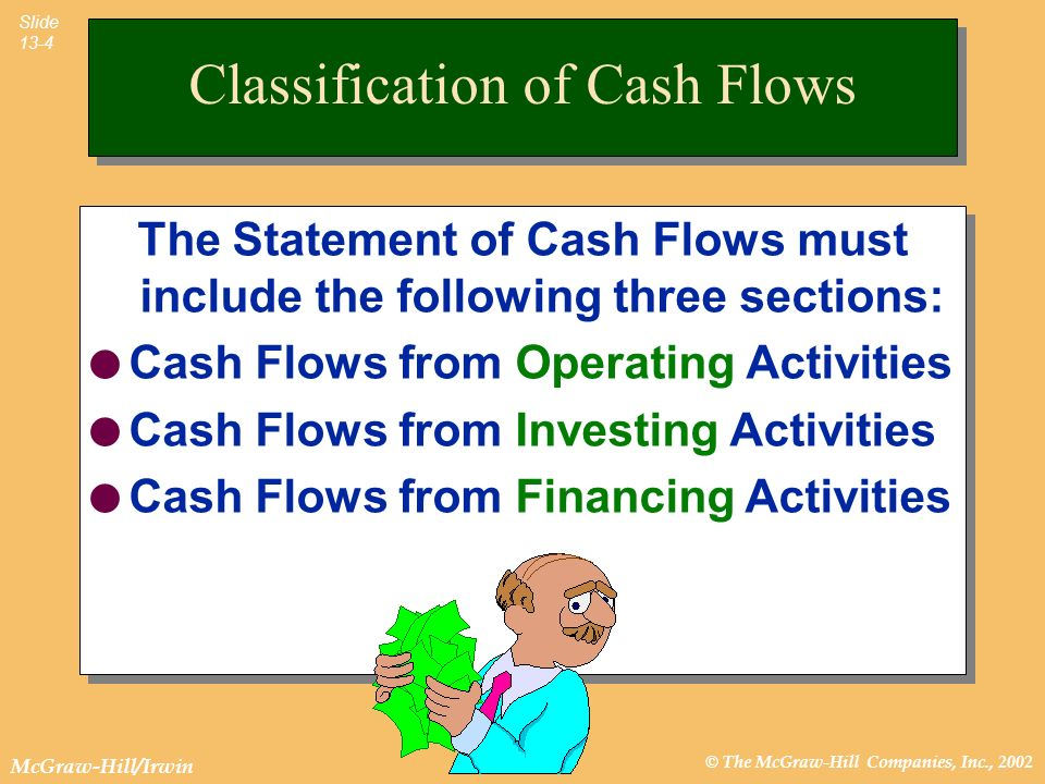 © The McGraw-Hill Companies, Inc., 2002 McGraw-Hill/Irwin Slide 13-4 The Statement of Cash Flows must include the following three sections: l Cash Flo