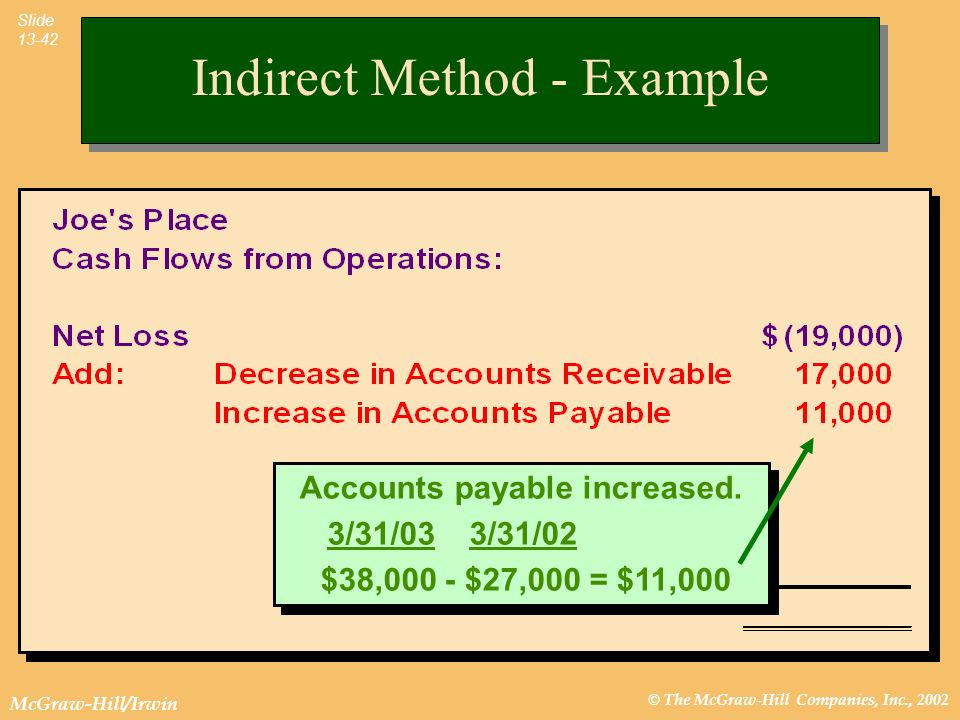 © The McGraw-Hill Companies, Inc., 2002 McGraw-Hill/Irwin Slide 13-42 Accounts payable increased. 3/31/03 3/31/02 $38,000 - $27,000 = $11,000 Accounts