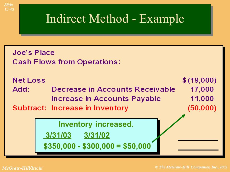 © The McGraw-Hill Companies, Inc., 2002 McGraw-Hill/Irwin Slide 13-43 Inventory increased. 3/31/03 3/31/02 $350,000 - $300,000 = $50,000 Inventory inc