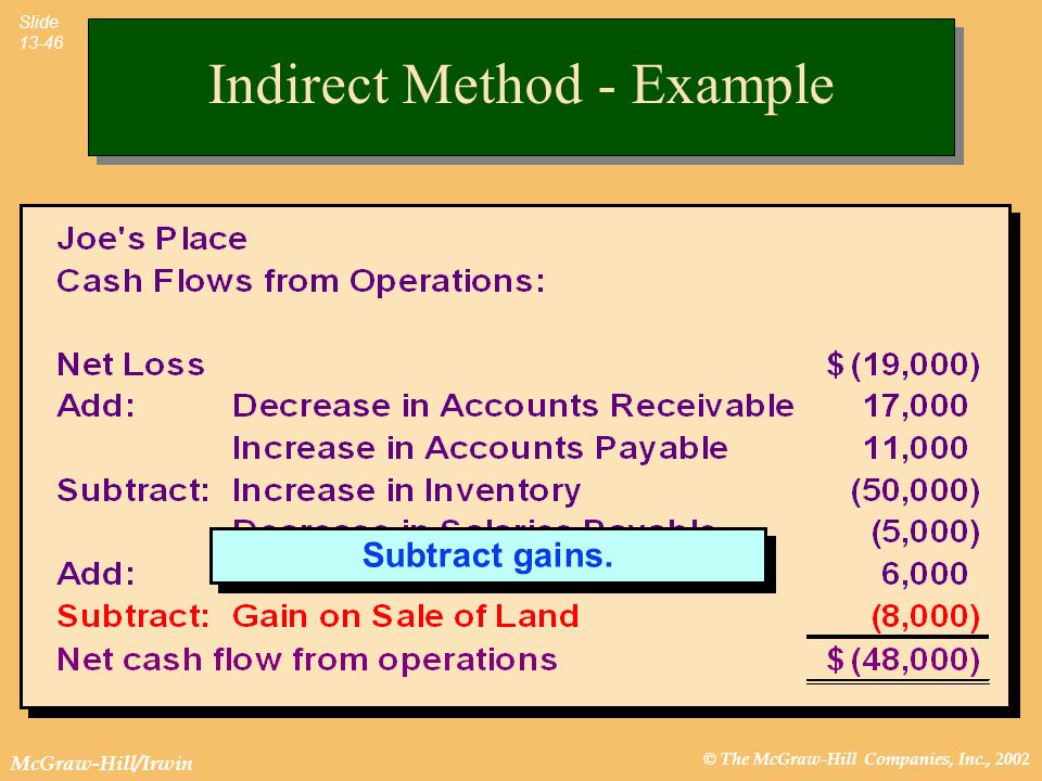© The McGraw-Hill Companies, Inc., 2002 McGraw-Hill/Irwin Slide 13-46 Subtract gains. Indirect Method - Example