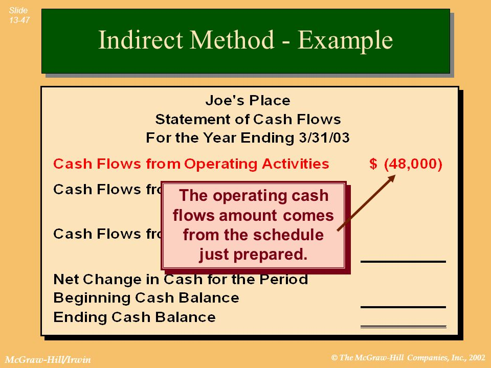 © The McGraw-Hill Companies, Inc., 2002 McGraw-Hill/Irwin Slide 13-47 The operating cash flows amount comes from the schedule just prepared.