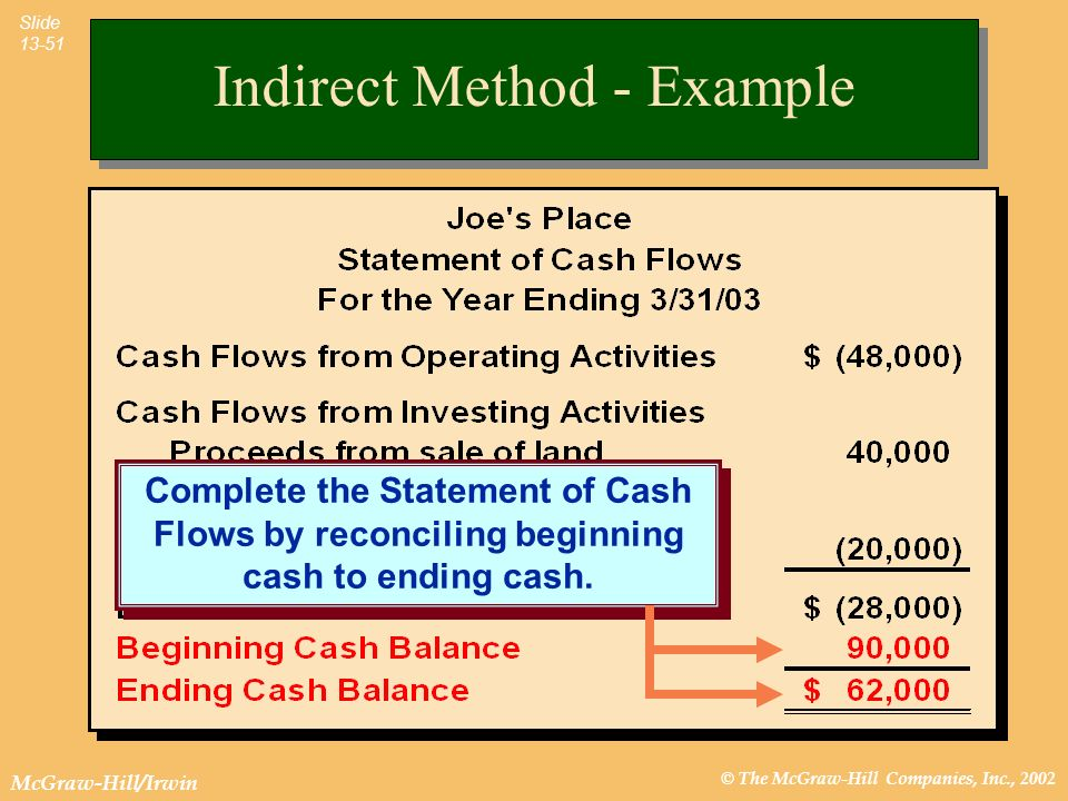 © The McGraw-Hill Companies, Inc., 2002 McGraw-Hill/Irwin Slide 13-51 Complete the Statement of Cash Flows by reconciling beginning cash to ending cas