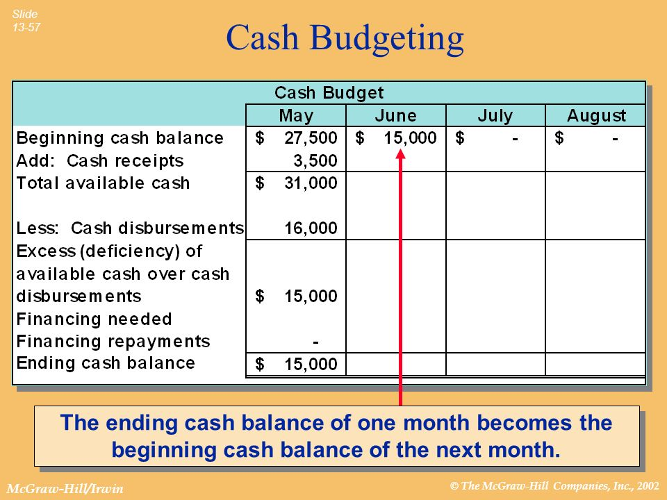 © The McGraw-Hill Companies, Inc., 2002 McGraw-Hill/Irwin Slide 13-57 Cash Budgeting The ending cash balance of one month becomes the beginning cash balance of the next month.