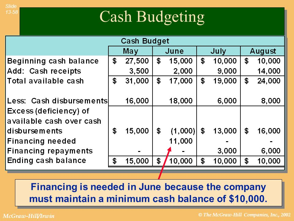 © The McGraw-Hill Companies, Inc., 2002 McGraw-Hill/Irwin Slide 13-58 Cash Budgeting Financing is needed in June because the company must maintain a minimum cash balance of $10,000.