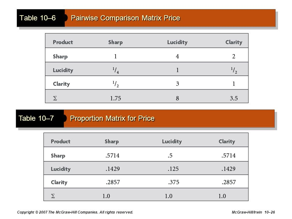 Copyright © 2007 The McGraw-Hill Companies. All rights reserved. McGraw-Hill/Irwin 10–26 Table 10–6Pairwise Comparison Matrix Price Table 10–7Proporti
