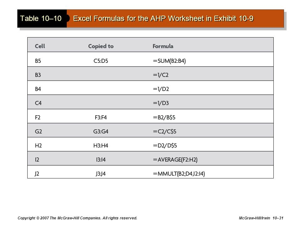 Copyright © 2007 The McGraw-Hill Companies. All rights reserved. McGraw-Hill/Irwin 10–31 Table 10–10Excel Formulas for the AHP Worksheet in Exhibit 10