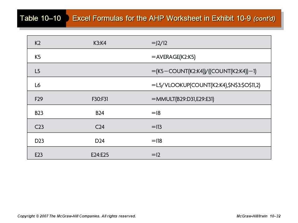 Copyright © 2007 The McGraw-Hill Companies. All rights reserved. McGraw-Hill/Irwin 10–32 Table 10–10Excel Formulas for the AHP Worksheet in Exhibit 10